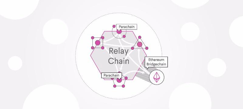 Kusama relay chain diagram