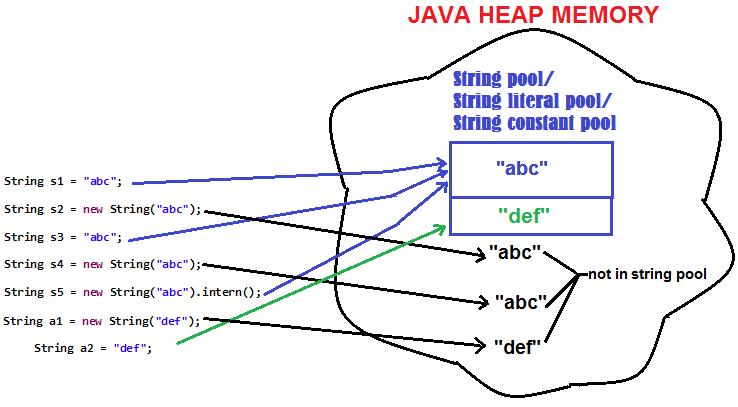 Javamadesoeasycom Jmse String Pool String Literal Pool String