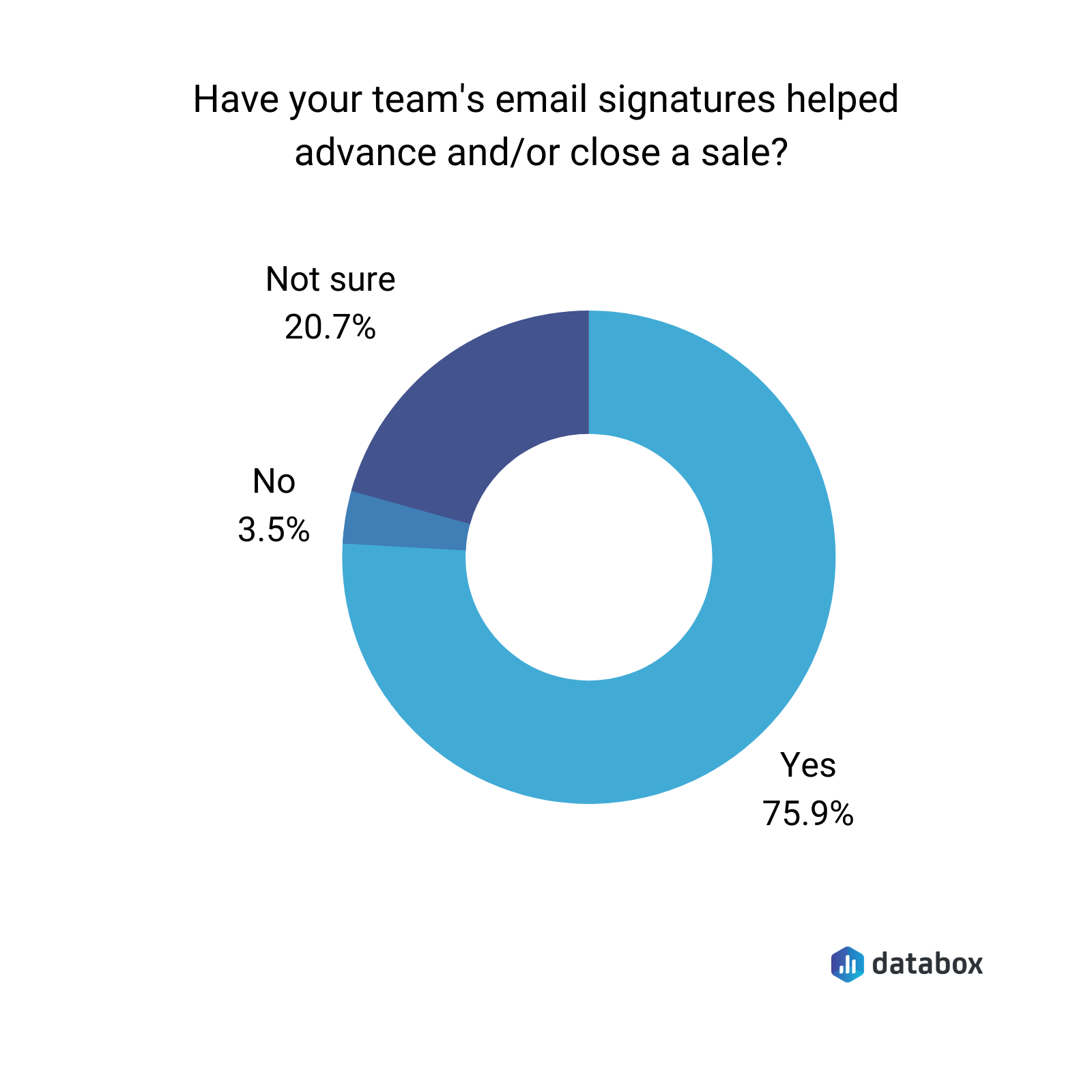 have your team's email signature helped advance or close a sale?