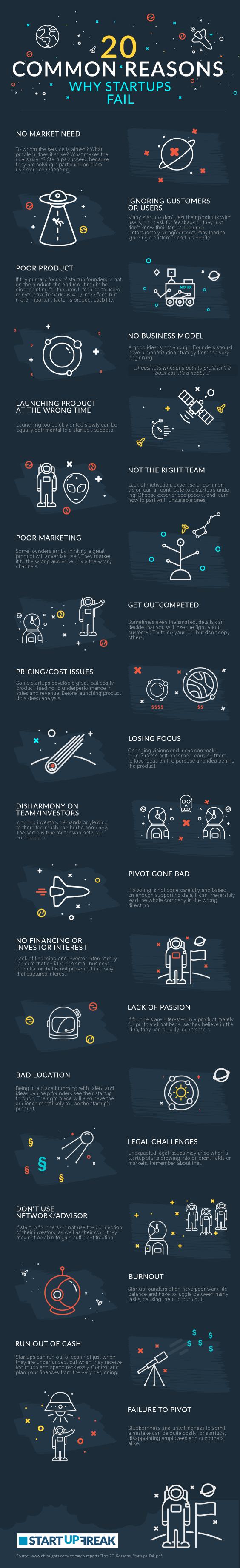 Las 20 principales razones por las que fracasan las startups