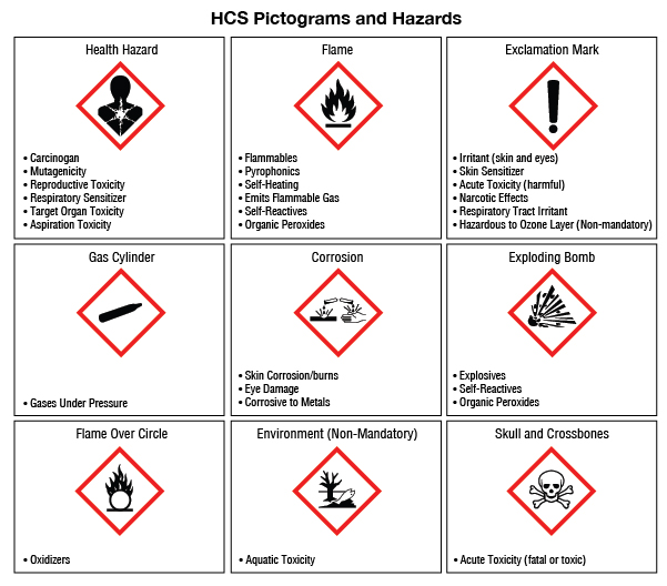 HCS pictograms and hazards chart from osha