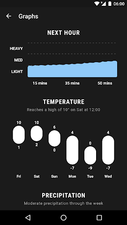 Weather Timeline Forecast 1.8.9 APK