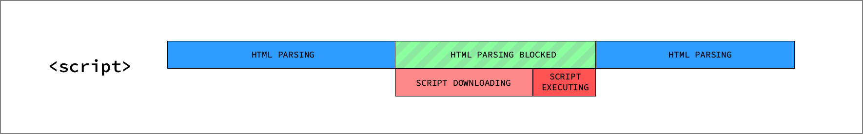 Synchronous script execution