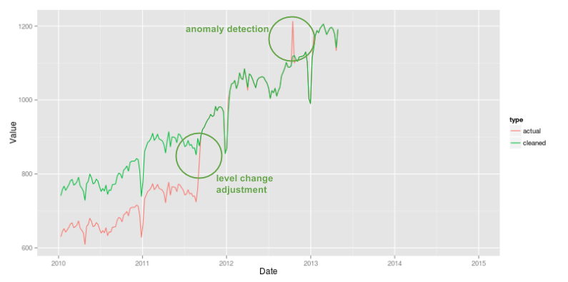 Our quest for robust time series forecasting at scale