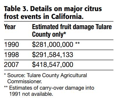 Major citrus frost events in California