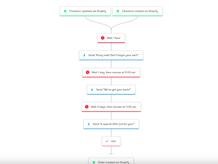 Shopify abandoned cart workflow.