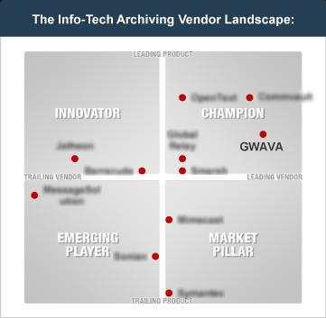 InfoTech Archiving Vendor Landscape Graph