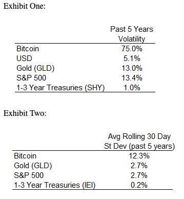 Volatility figures for Bitcoin compared to other major asset classes.