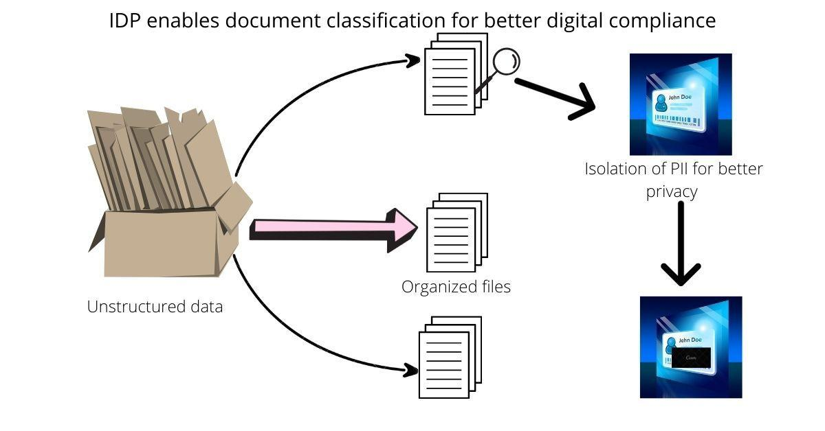 Why Intelligent Document Processing Is Essential For Digital Transformation? Data security and compliance