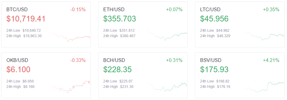 Top cryptocurrency prices - 9/30