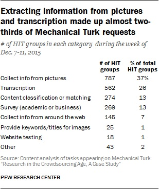 Pew Research Mechanical Turk HIT requests