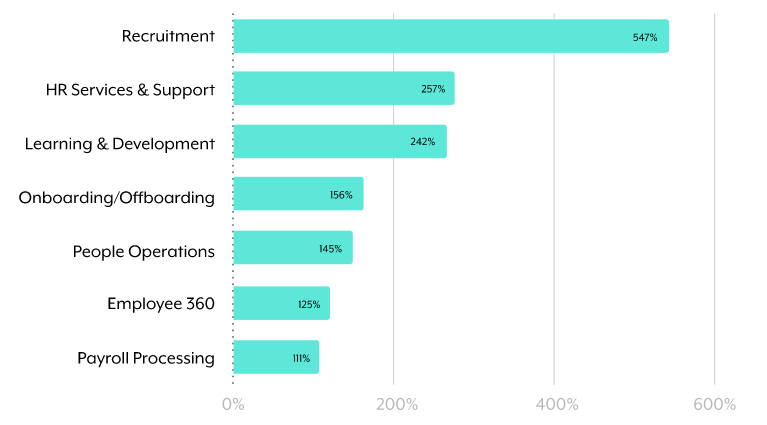 A horizontal bar chart that breaks down the most common HR automations