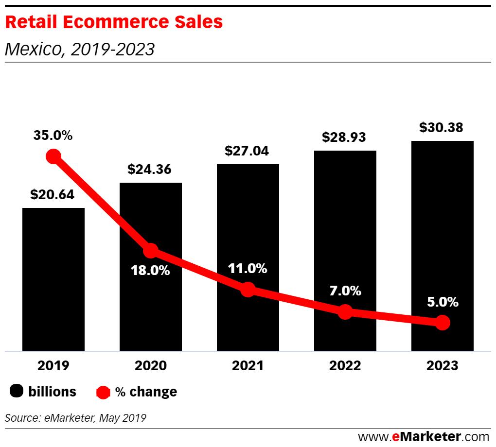 retail ecommerce sales México