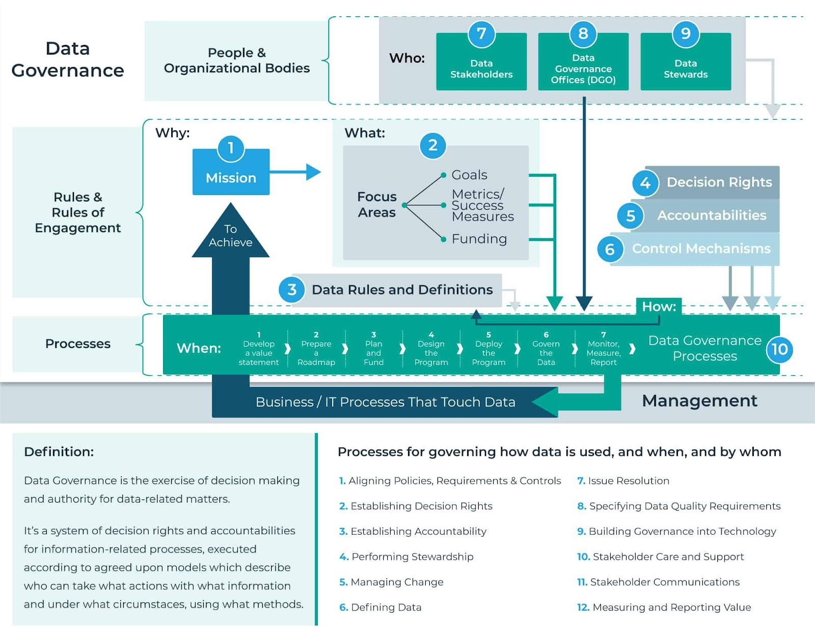 Enterprise Master Data Governance – A short story!!