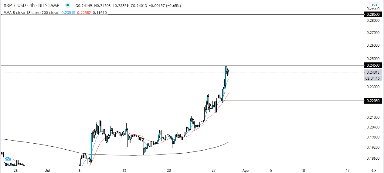 Gráfico de 4 horas XRP USD. Fuente: TradingView.