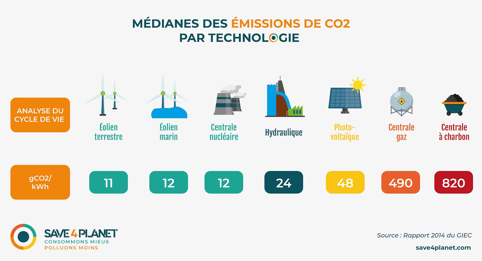 Emission CO2 par technologie productrice d electricite