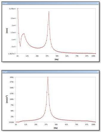 ANSYS | Амплитудно-частотные характеристики свободного края балки в тестовой модели