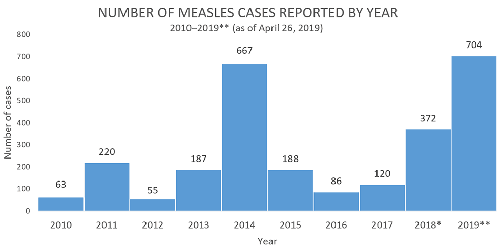 Trends in Measles Cases: 2010-2019