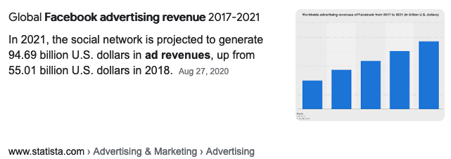 Facebook projected to make $96 billion in advertising revenue in 2021