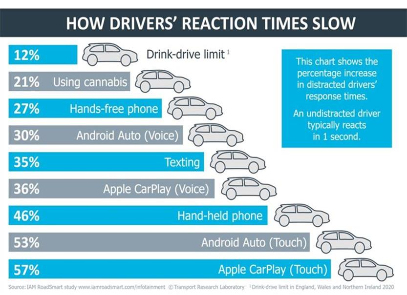 IAM RoadSmart and TRL - Reaction times - March 2020
