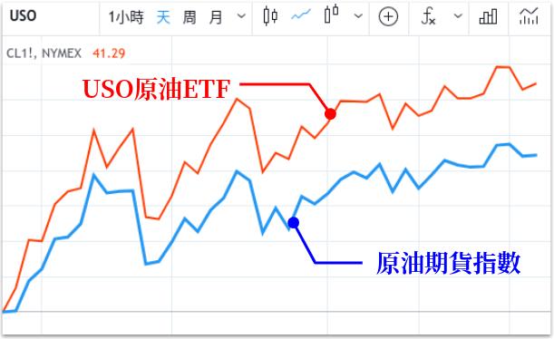 TradingView USO 比較 原油期貨指數