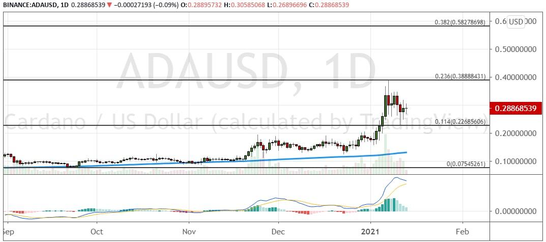 График ADA/USD, дневной таймфрейм.