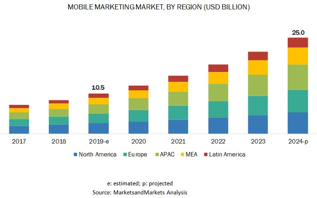 Mobile Marketing Market Growth | What is Mobile Marketing Automation? Hippo