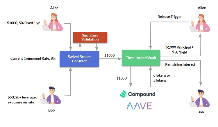 Swivel Finance Fixed-Side Rate-Swap Contract
