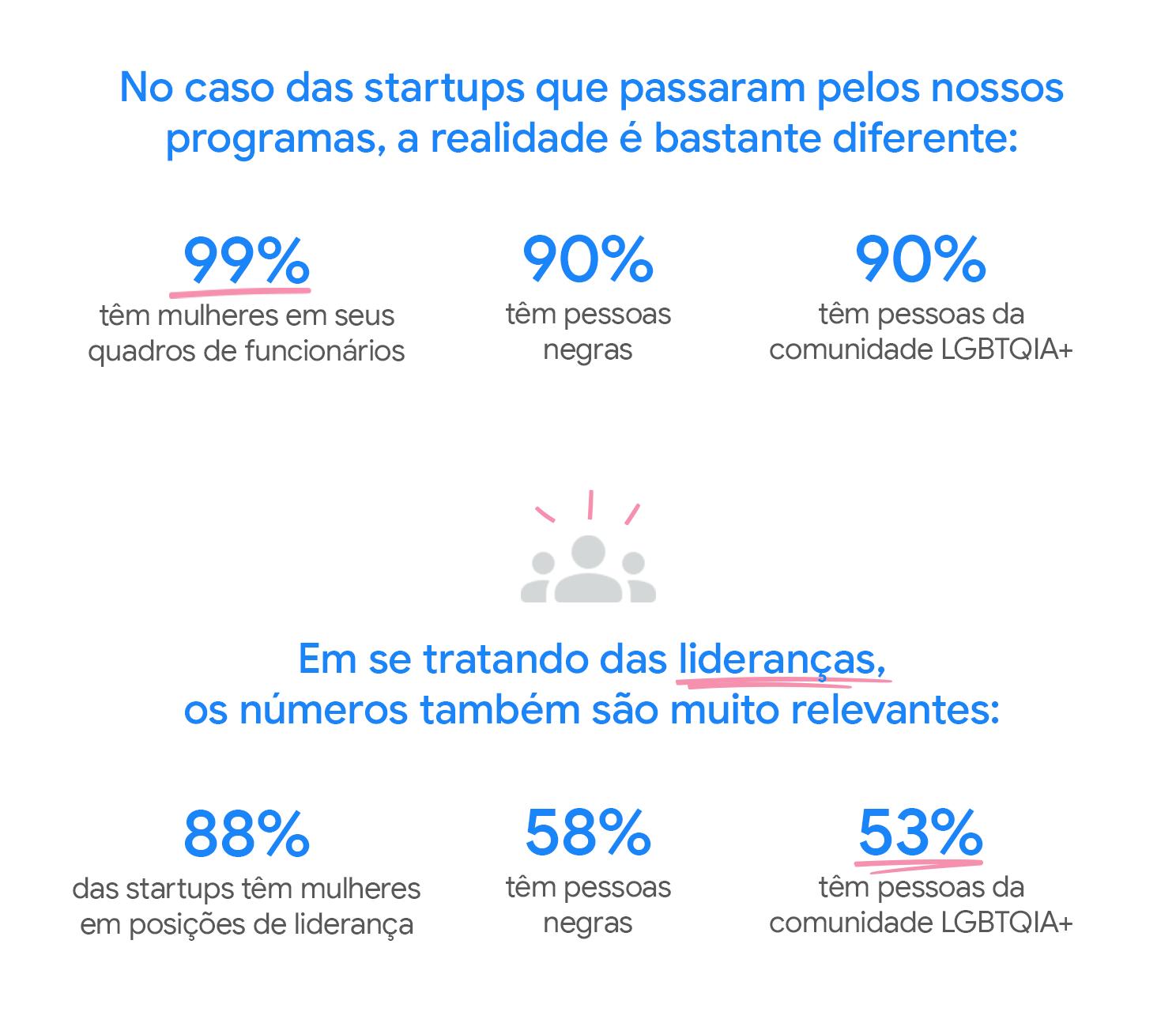 Dados de diversidade de startups que fazem parte da rede do Google for Startups.