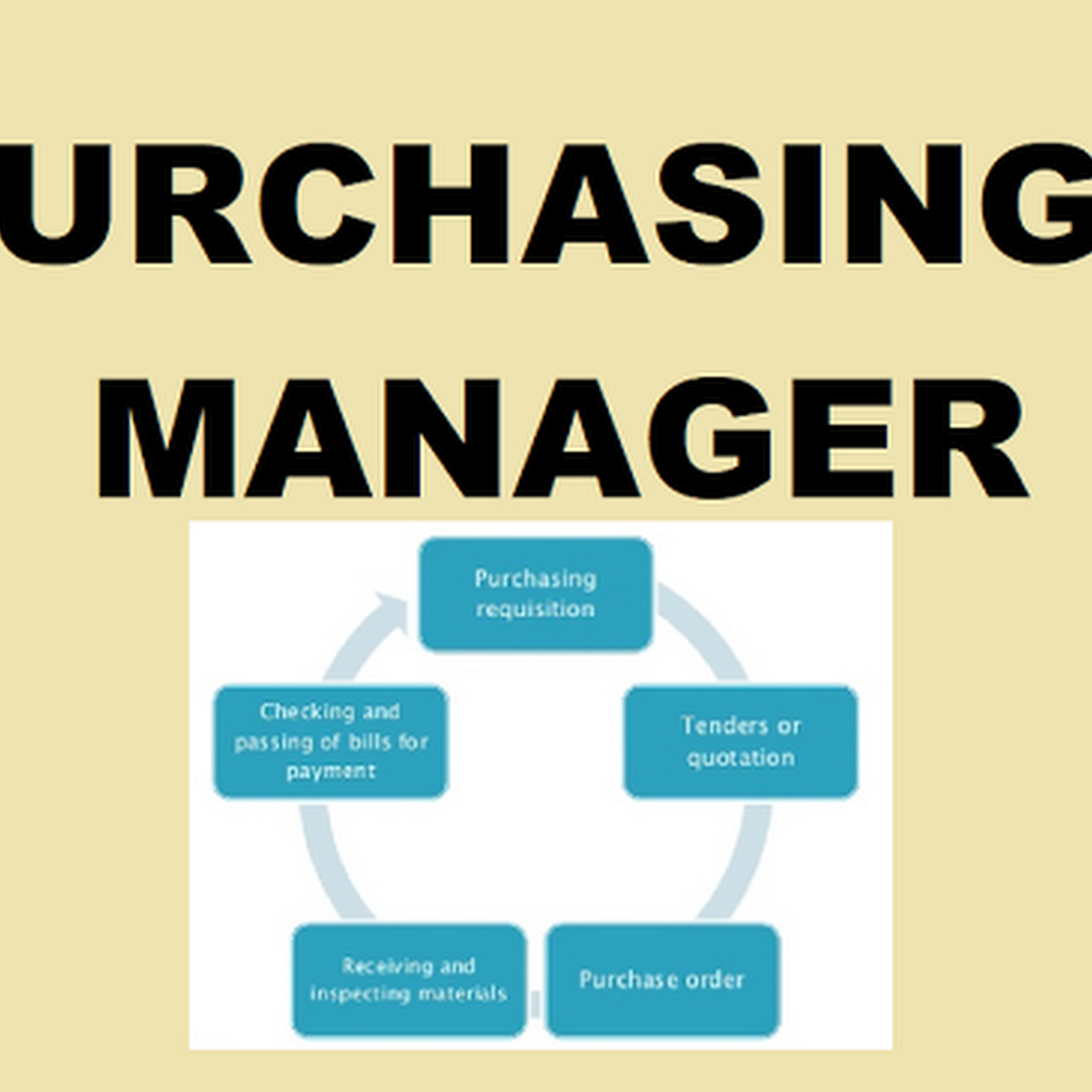 Materials Purchasing Manager