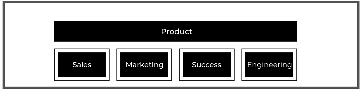 This is an infographic image of what the product-led go-to-market strategy looks like. This image shows how important it is to lead with product across every team. This image is from the Product-Led Institute.
