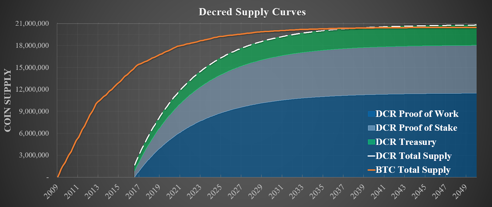 Decred Supply Curves