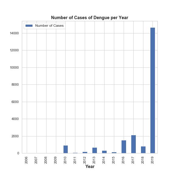 C:\Users\Pralav\Desktop\Clinic one\Dengue_figures\Number of Dengue Cases.png