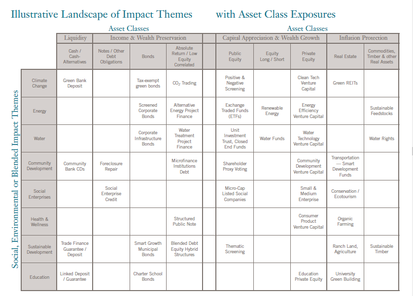 the cross section between Impact Themes and Asset Class exposure