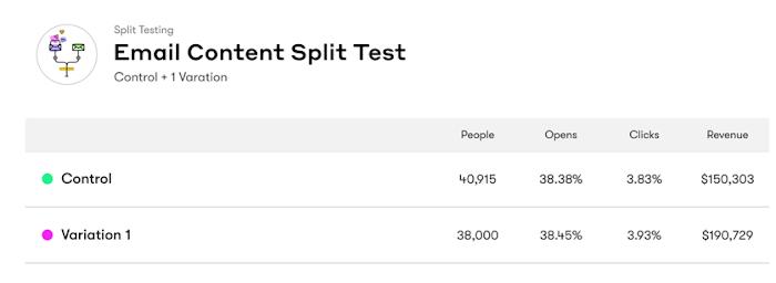 Broadcast Split Test results table.