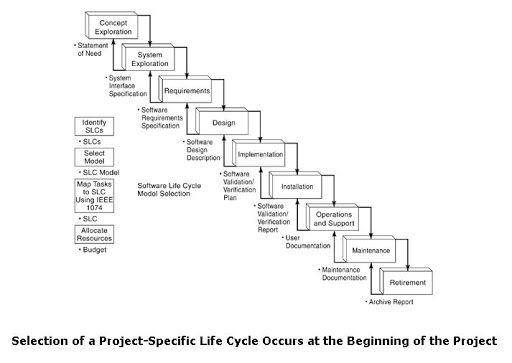 Selection of a Project-Specific Life Cycle Occurs at the Beginning of the Project