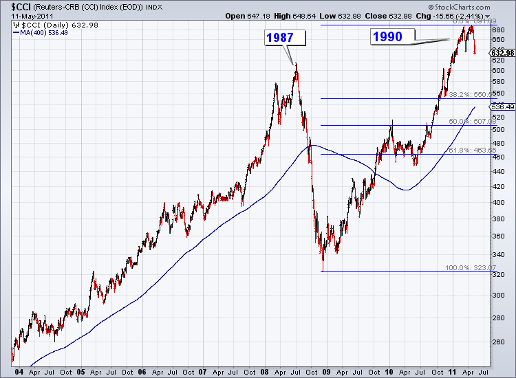S Amp P 1987 Template For Commodities Post 2008 The Daily Gold