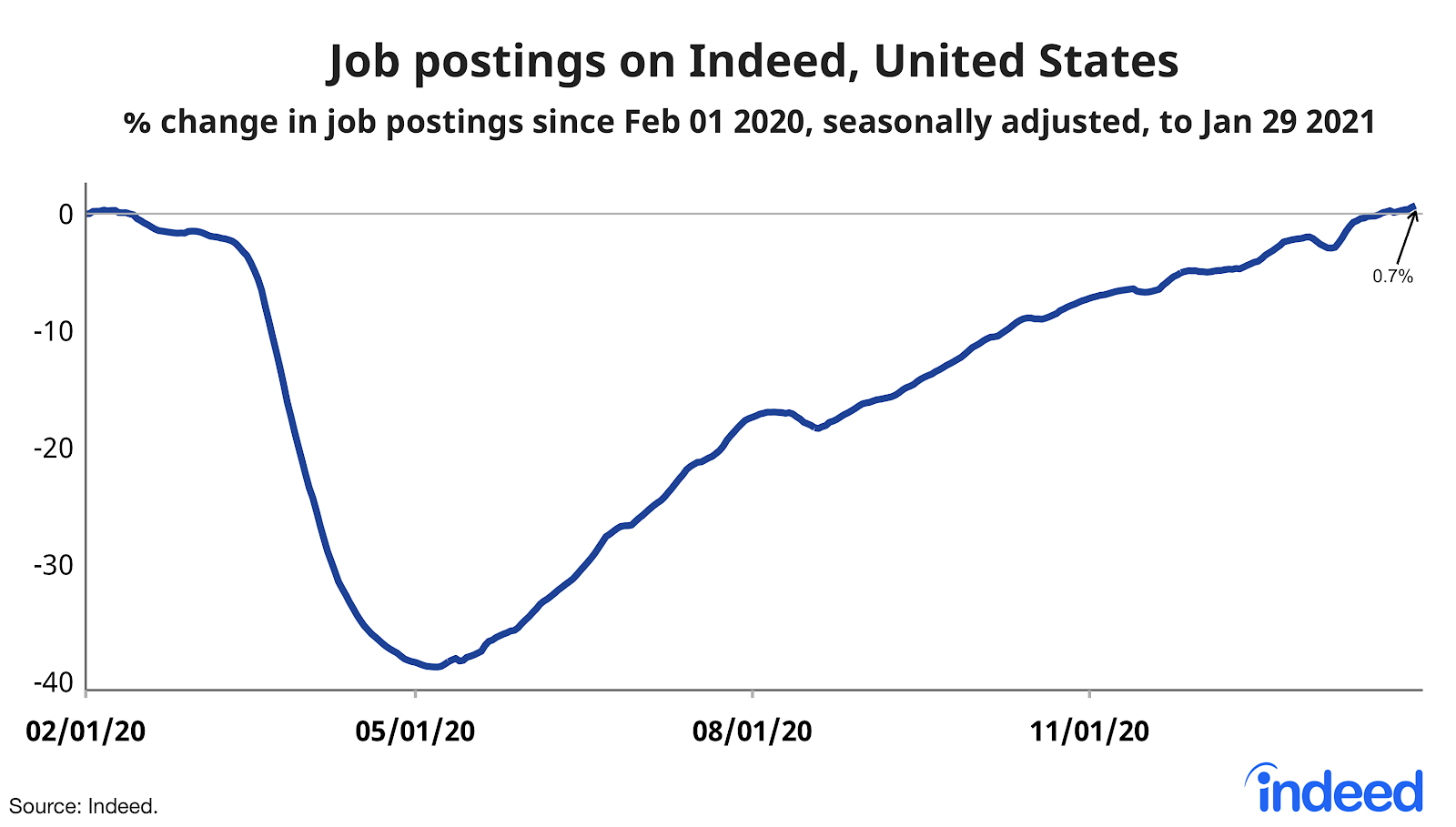Line graph showing job postings on Indeed, US