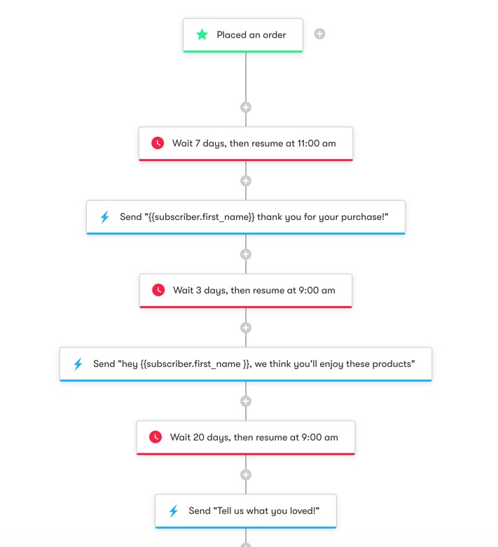 Shopper Activity API: Post-Purchase - Workflow Diagram