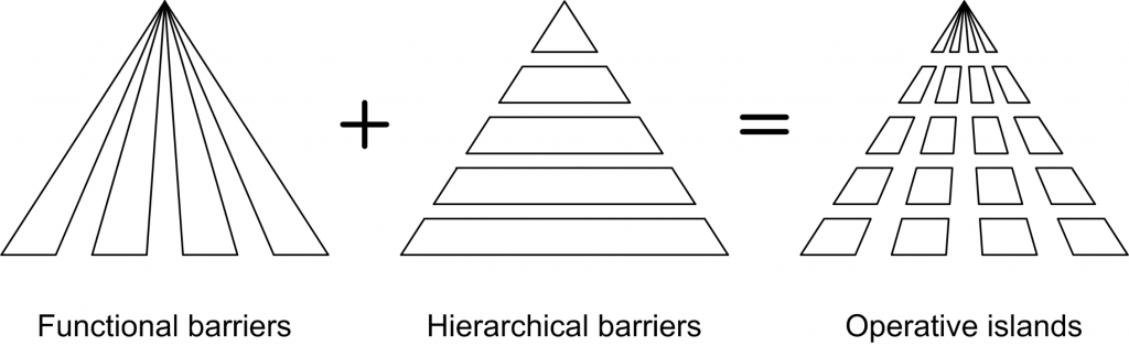 Functional and hierarchical barriers lead to operative islands (Hörrmann and Tiby, 1991)