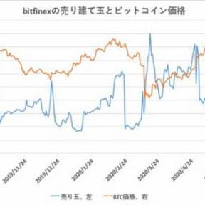 ビットコイン、売りポジション減少は一服【フィスコ・ビットコインニュース】