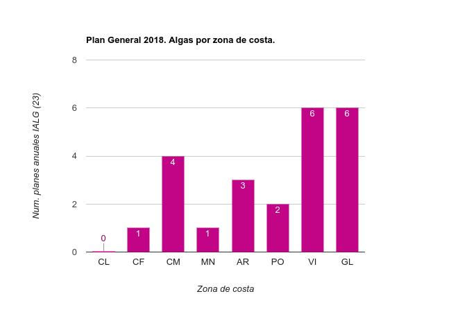 Planes Especificos 2018 Algas por zona de costa