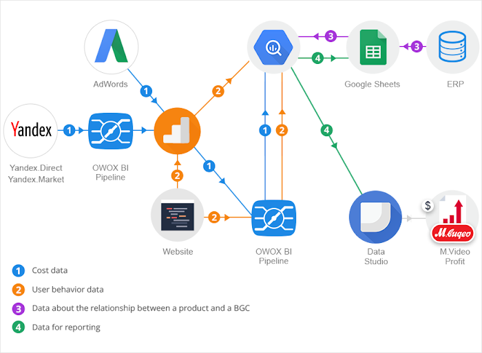 Diagram shows the data exchange and processing scheme that M.video currently uses