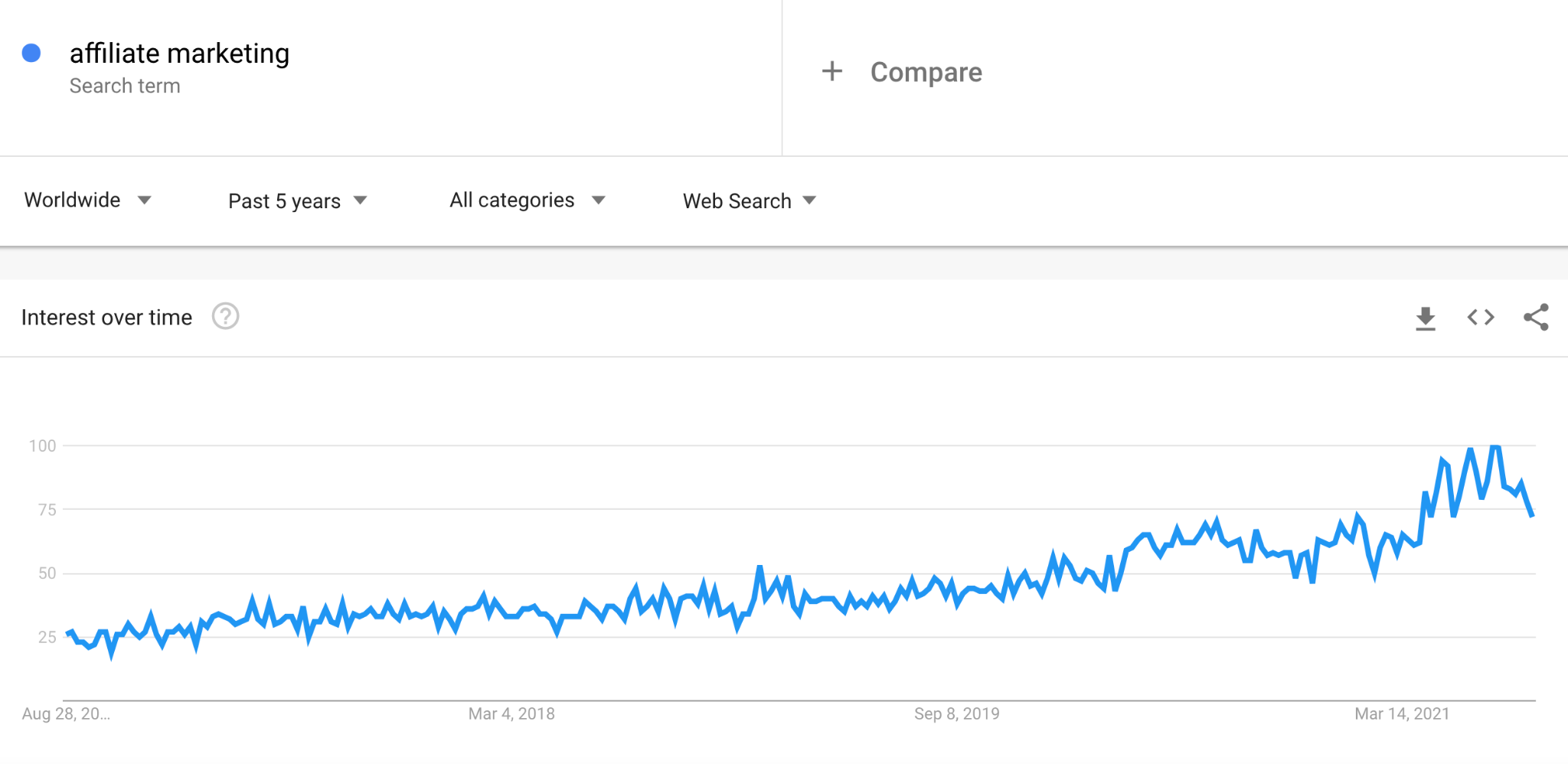 graph about interest in the search term affiliate marketing