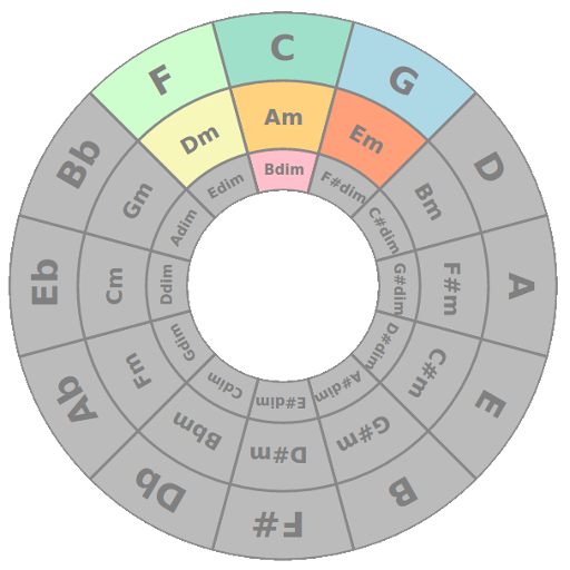 picture regarding Printable Circle of Fifths Wheel identified as Circle of Fifths - Applications upon Google Enjoy