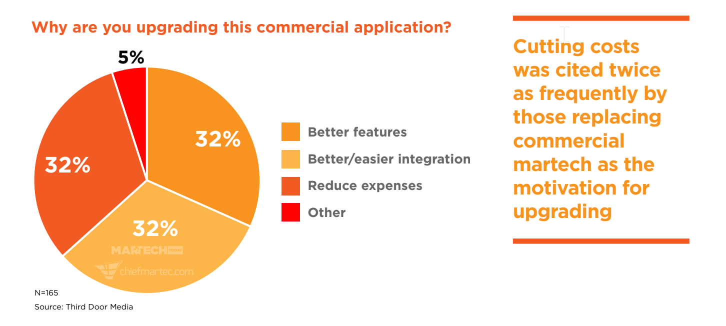 What marketers consider when looking for a marketing automation platform