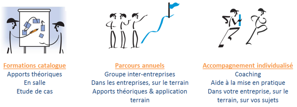 3 types de formation Lean Management région Centre