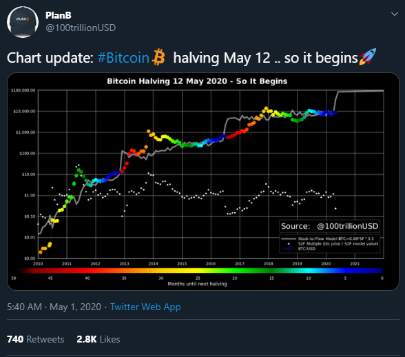 bitcoin halving chart - Plan B's stock to flow