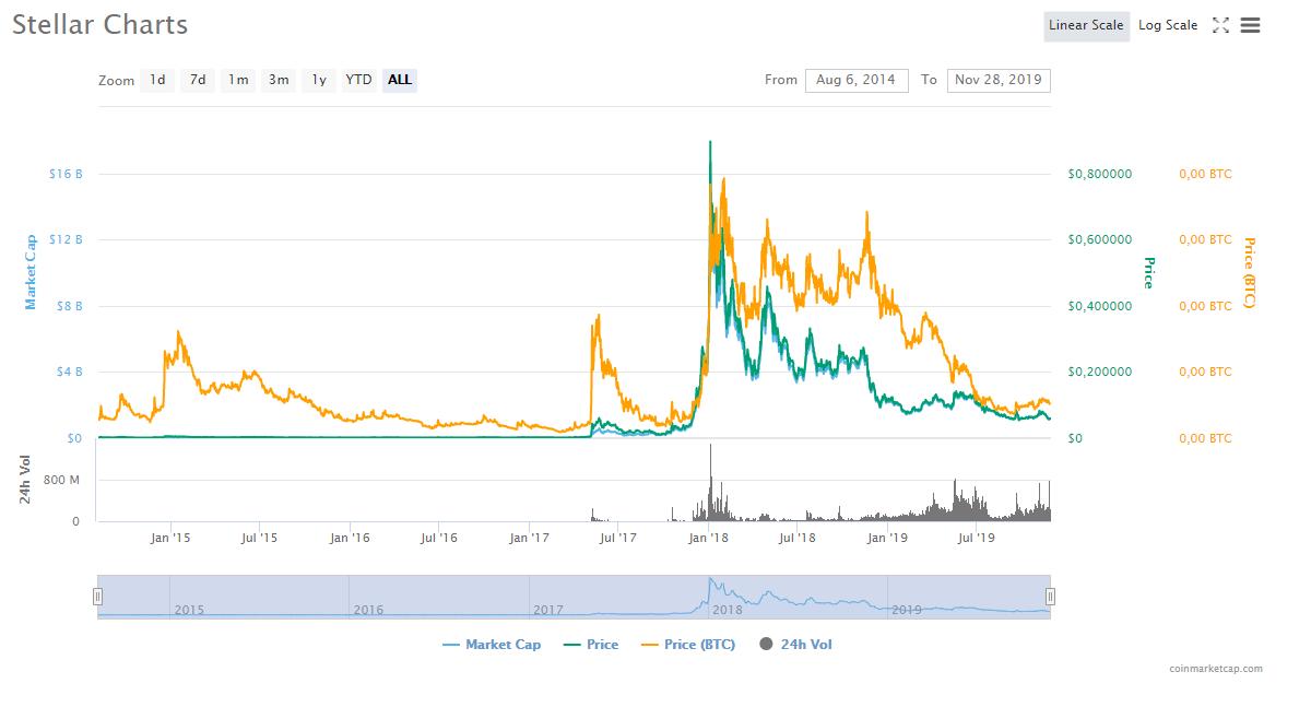 Stellar Xlm Price Stellar Price Prediction 2020