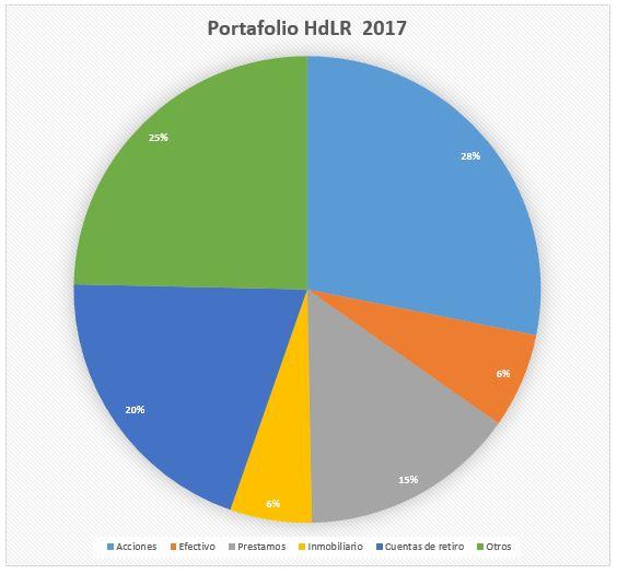 Portafolio de inversión en 2017